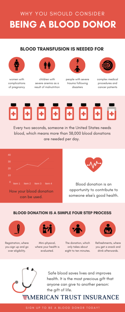Winter is one of the most difficult times of the year to collect enough blood products and donations to meet patient needs.
